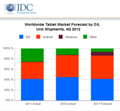 IDC estimates Android tablets to outsell iPads in 2013