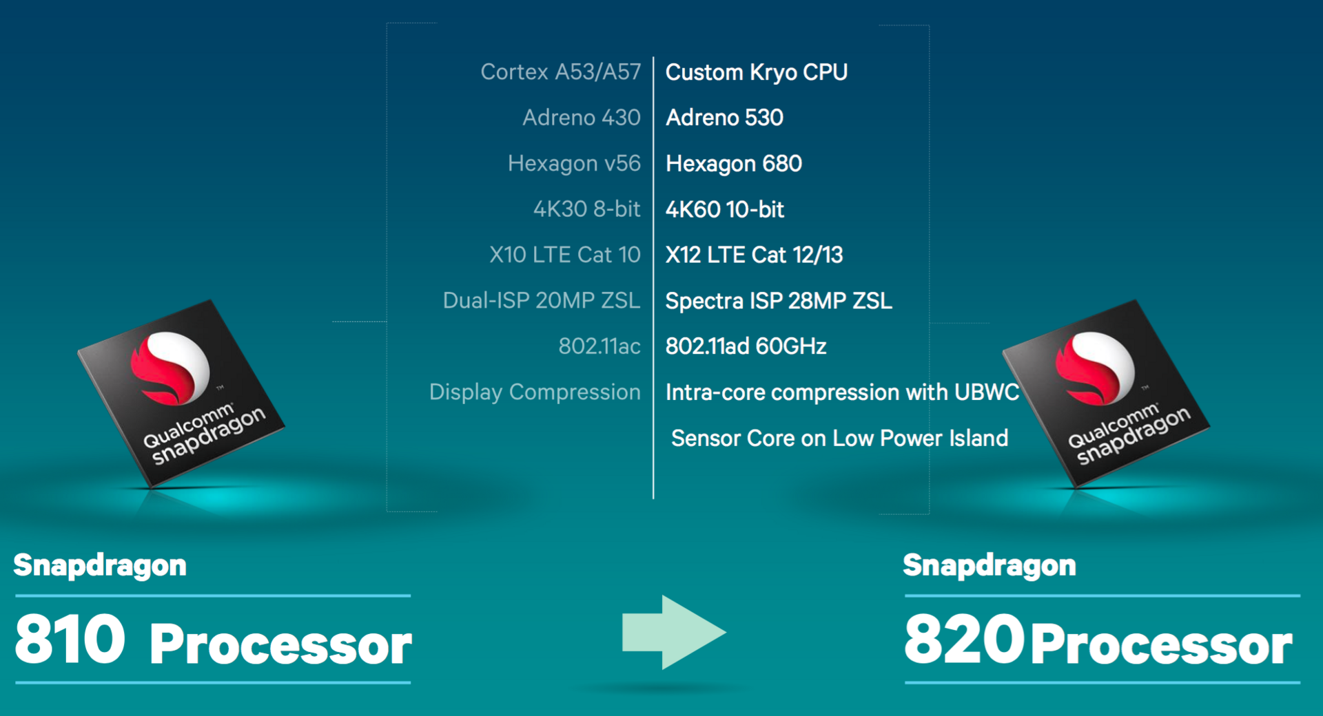 Qualcomm Snapdragon 636 vs Qualcomm Snapdragon 820 MSM8996