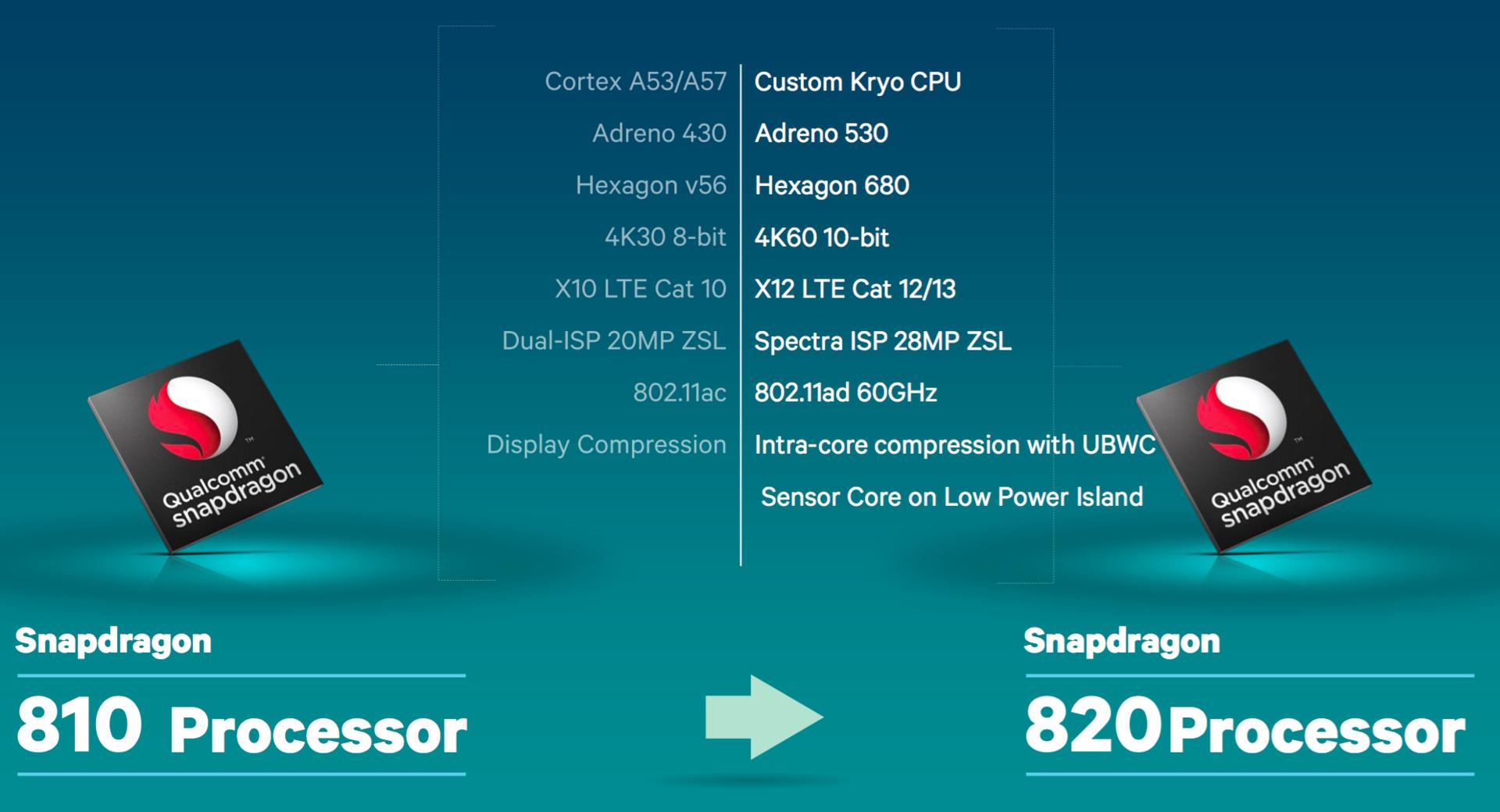 Qualcomm Snapdragon 820 Msm8996 Soc Notebookcheck Net Tech
