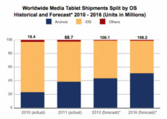 Android tablets might overtake iPad sales in near future