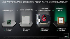 AMD: Llano APUs now official