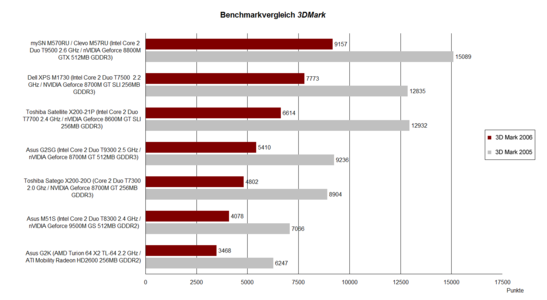 Benchmark comparison 3DMark