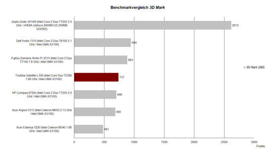 Benchmark Comparison 3D Mark 2005