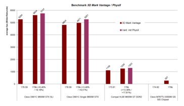 3D Mark Vantage benchmark