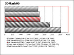 HP Pavilion dv9074cl Benchmark