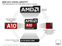 AMD announces new A-Series APU codenamed 'Richland'