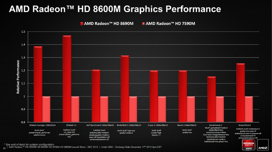 Benchmarks provided by AMD - 7590M vs 8690M