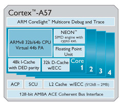 ARM and TSMC tape-out Cortex-A57 on 16nm FinFET technology