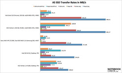 AS SSD seq. transfer rates