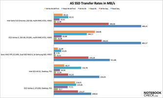 AS SSD sequential data rates