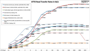 ATTO read rates comparison