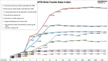 ATTO write rates comparison