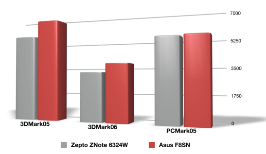 Performance Comparison of the similarly equipped Zepto Znote 6324W