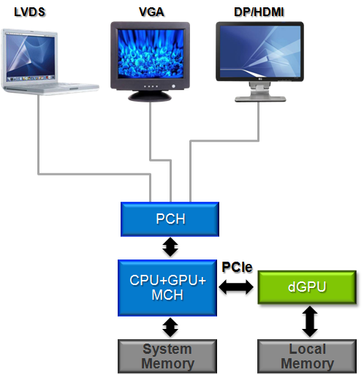 All output devices are only connected to the integrated graphic card.