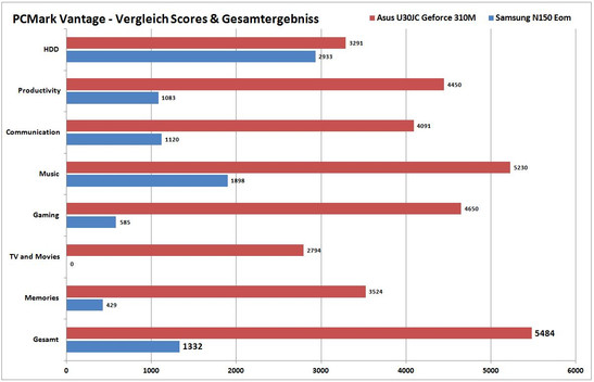 PCMark Vantage comparison with Core i5-430M / Geforce 310M Notebook