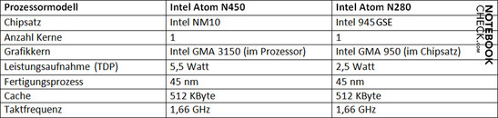 Processor Comparison: Intel Atom N450 vs. N280