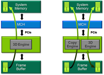 The Nvidia graphic card uses the PCI-E bus to copy the data into the frame buffer.
