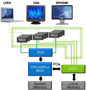 Current and former implementations of switchable graphics us Multiplexers (MUX) to redirect the signals from the graphic card to the displays.