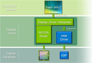 A proxy driver united the Nvidia and Intel/AMD drivers to overcome the limits of Windows XP and Vista (which is why Optimus won't be released for XP and Vista).
