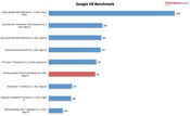 Benchmark result: Google V8