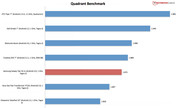 Benchmark result: Quadrant