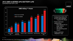 At low load, AMD performs quite well in comparison to Sandy Bridge - more about this in our test.