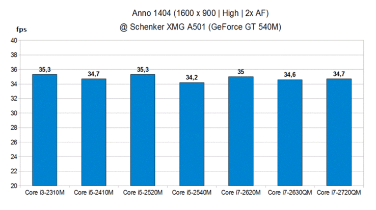 CPU Comparison - Anno 1404