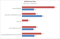 AS SSD benchmark access times