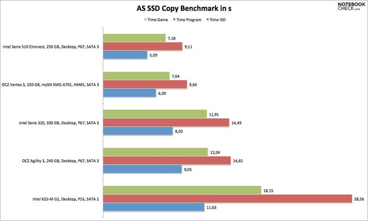 ASS SSD Kopierbenchmark