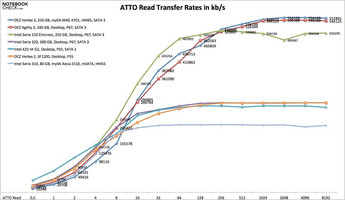 ATTO read rates in comparison