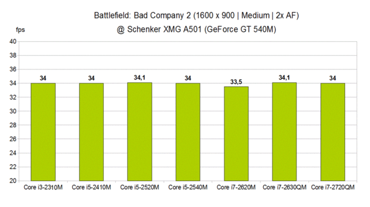 CPU Comparison - Battlefield: Bad Company 2