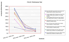 Benchmark Comparison F.E.A.R.