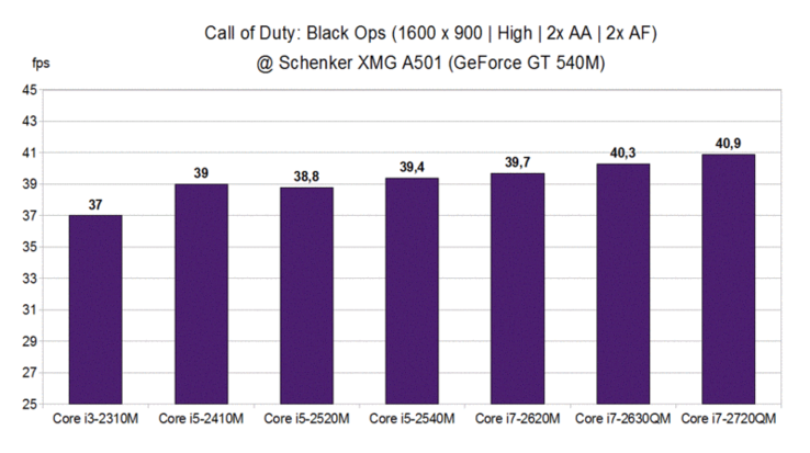 CPU Comparison - Call of Duty: Black Ops