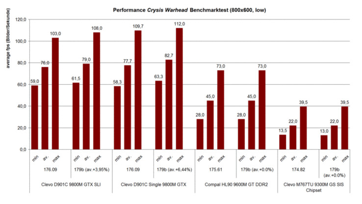 Performance Crysis Warhead GPU benchmark (800x600 low, Airfield)