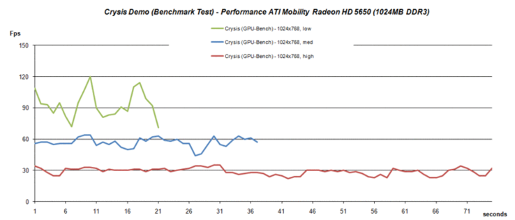 GPU-benchmark test Crysis