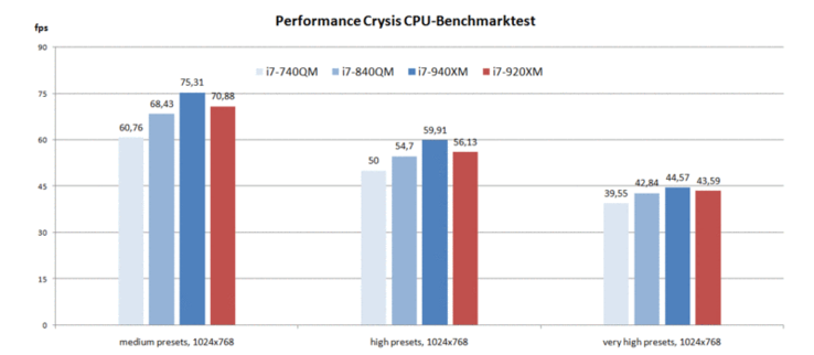Crysis CPU-Benchmark