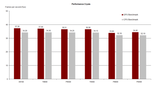 Performance Crysis GPU/CPU Benchmark