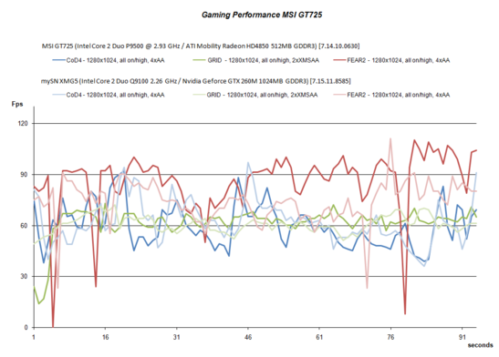 Gaming performance MSI GT725 - HD4850 vs. GTX 260M
