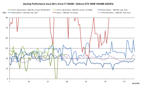Asus G60J Gaming Performance