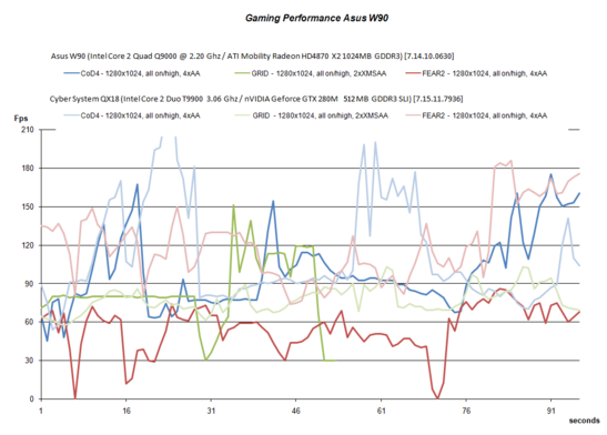 Gaming Performance Asus W90VP - HD4870 X2 vs. GTX 280M SLI