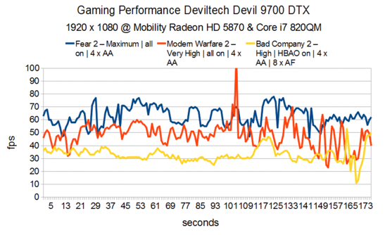 Gaming Performance Deviltech Devil 9700 DTX HD 5870