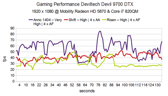 Gaming Performance 2 Deviltech Devil 9700 DTX HD 5870