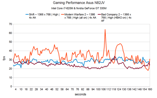 Gaming Performance Asus N82JV