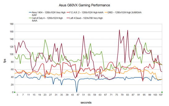 Gaming Performance Asus G60VX