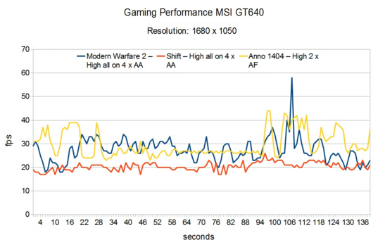 Gaming Performance MSI GT640