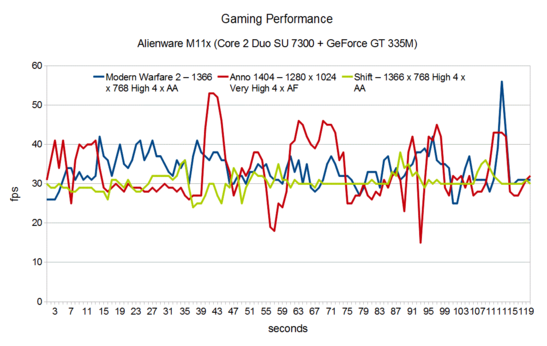 Gaming Performance Alienware M11x