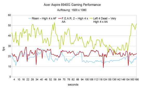 Gaming Performance Acer Aspire 8940G