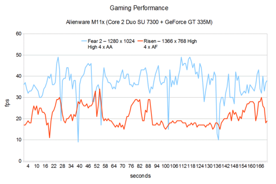 Gaming Performance 2 Alienware M11x