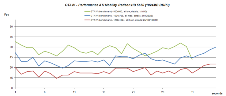 GTA IV benchmark test