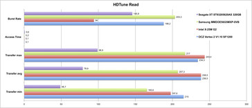 HDTune comparison on the P55 desktop